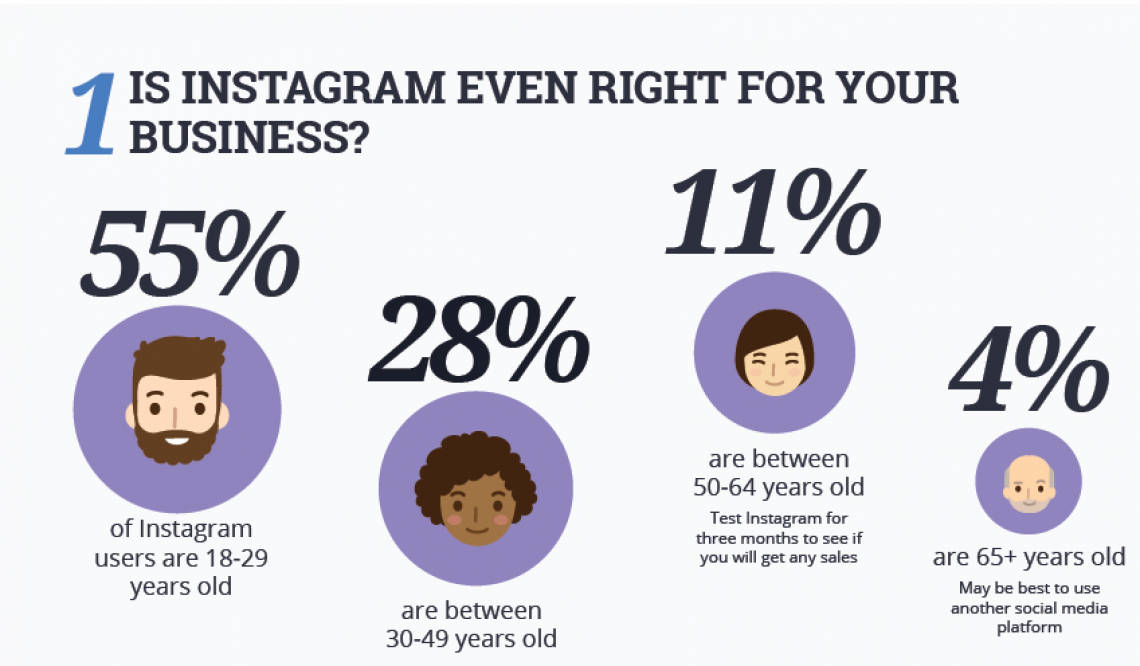 Instagram Marketing – How Successful are You?