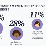 Instagram Marketing – How Successful are You